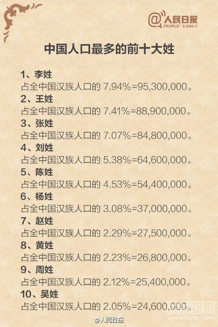 人口最多的姓氏_中国哪个姓氏人口最多