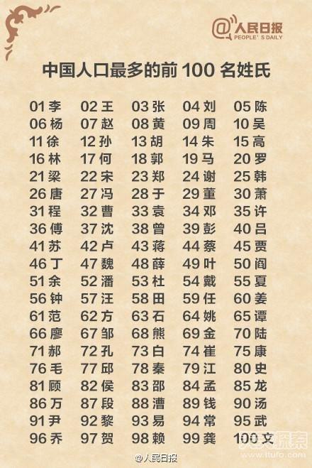 中国复姓人口排名_表情 2015中国各省姓氏人口排名出炉看看全国多少人和你同