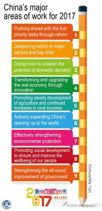 Graphics shows China's major areas of work for 2017 written in the government work report delivered at the 2017 annual session of China's National People's Congress. (Xinhua/Ma Yan)