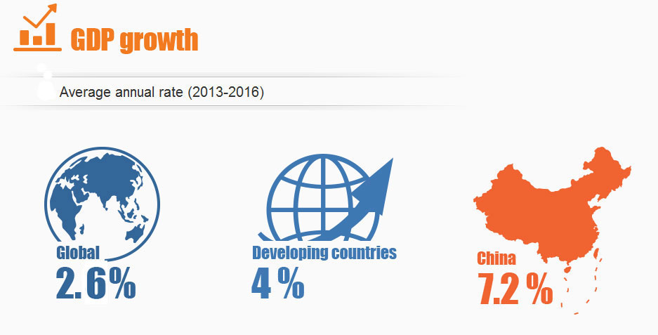 A 5-year miracle:China's social achievements since 18th CPC national congress (GDP growth)