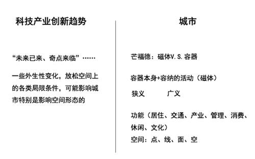"""聚焦""""双重整合"""",探索""""未来城市""""的中国方案"""