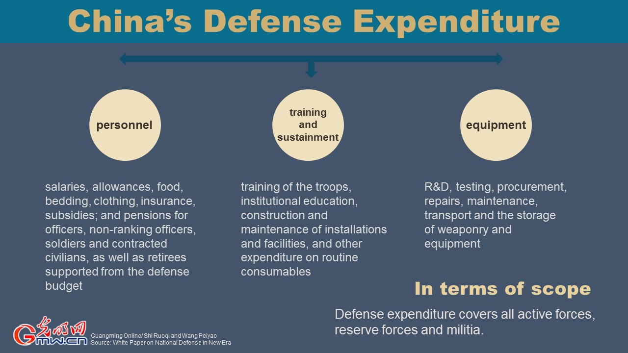 China's Defense Expenditure Since 2012 [I]