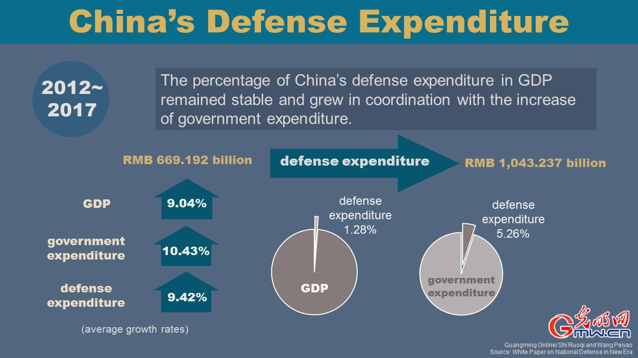 China's Defense Expenditure Since 2012 [III]