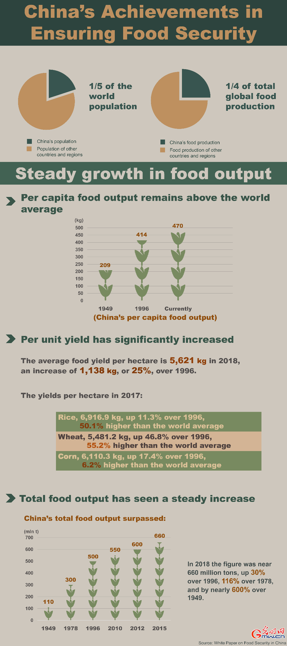 China's achievements in ensuring food security [I]: steady growth in food output