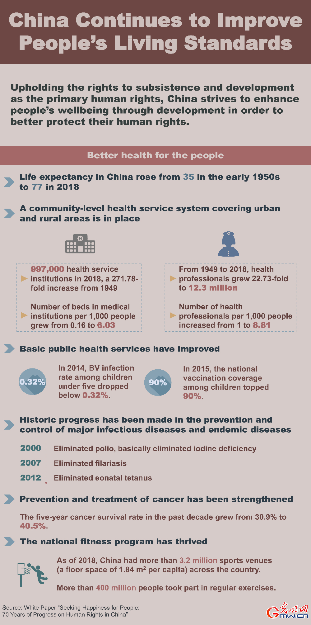 Infographic: China continues to improve people's living standards [VI]