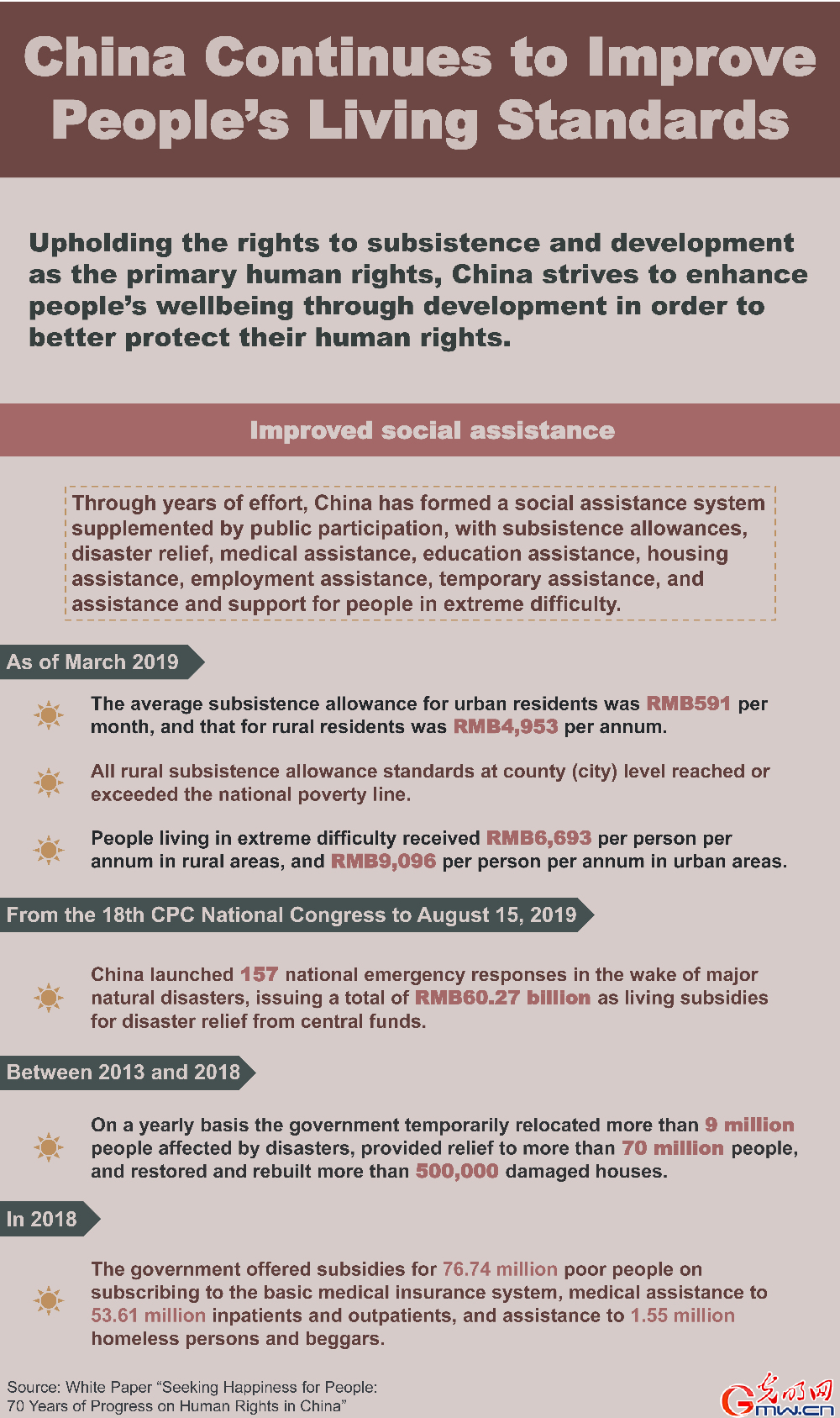 Infographic: China continues to improve people's living standards [VII]