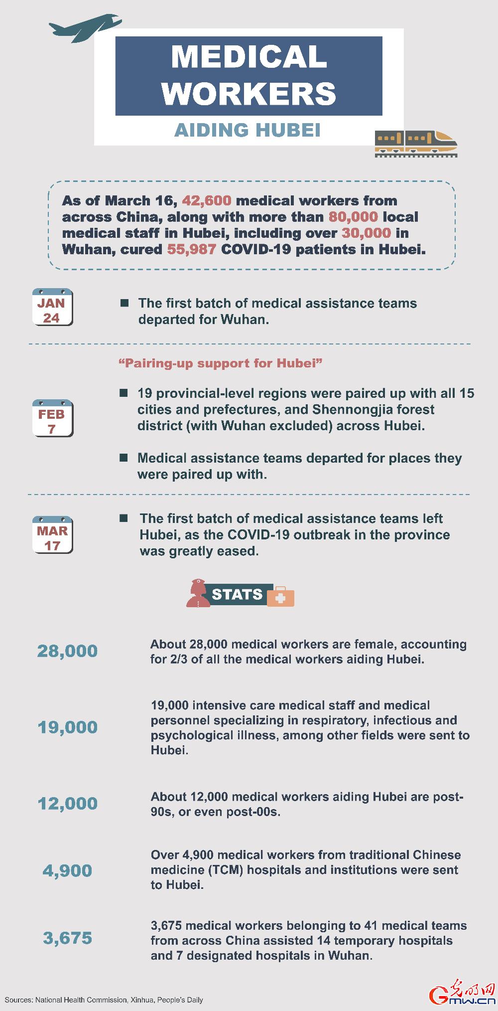 Infographic: medical workers aiding Hubei [II]