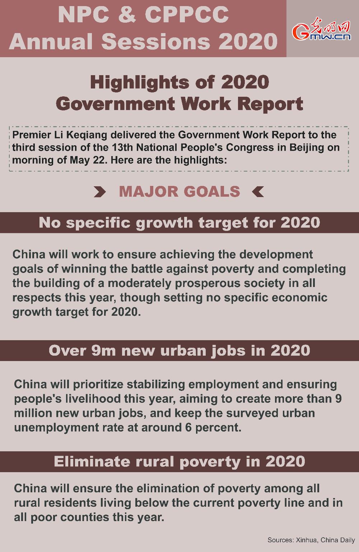 Highlights of 2020 Governmnet Work Report: major goals