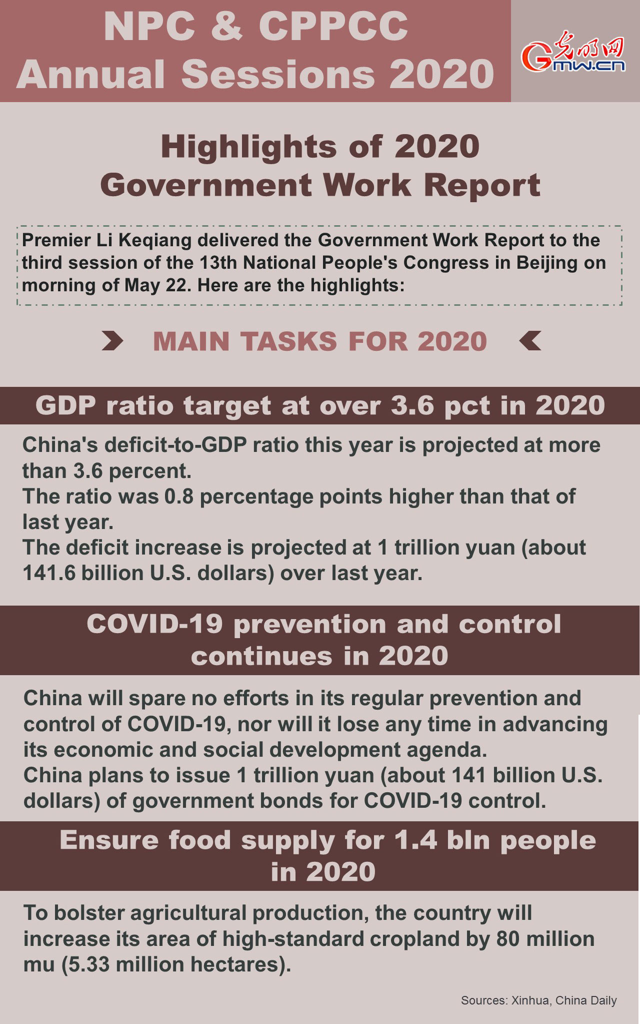 Highlights of 2020 Government Work Report: main tasks(I)