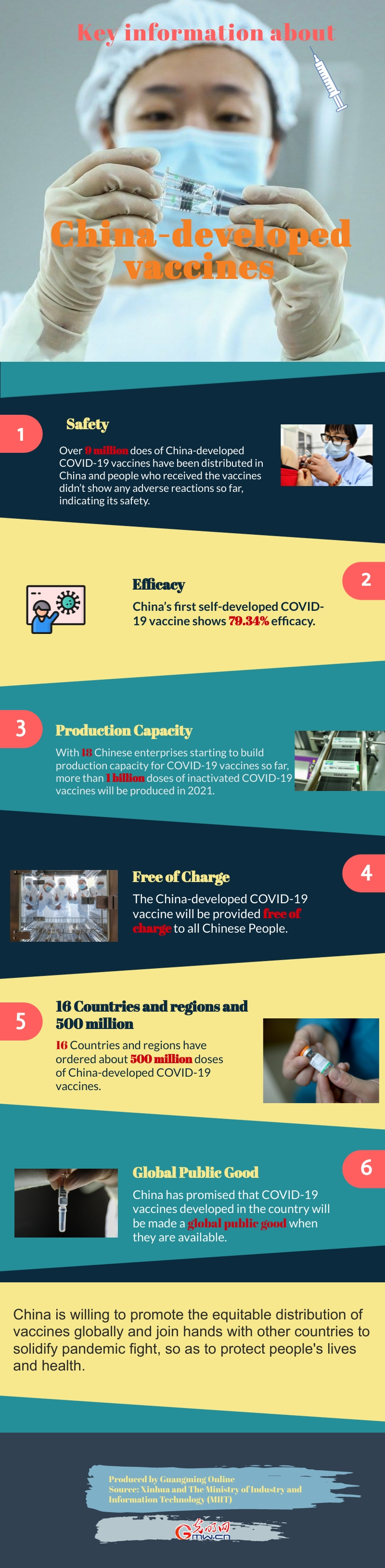 Infographic: Key information about China-developed vaccines