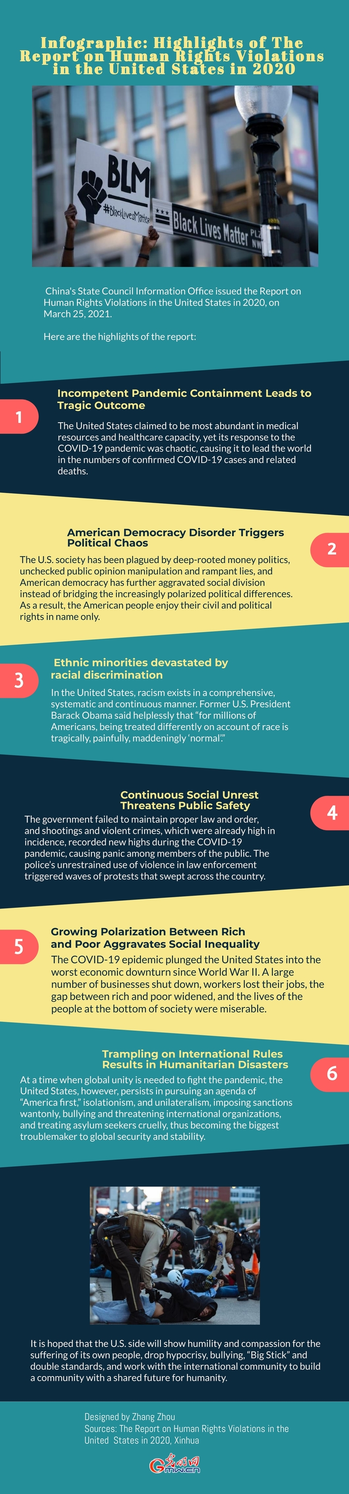 Infographic: Highlights of The Report on Human Rights Violations in the United States in 2020