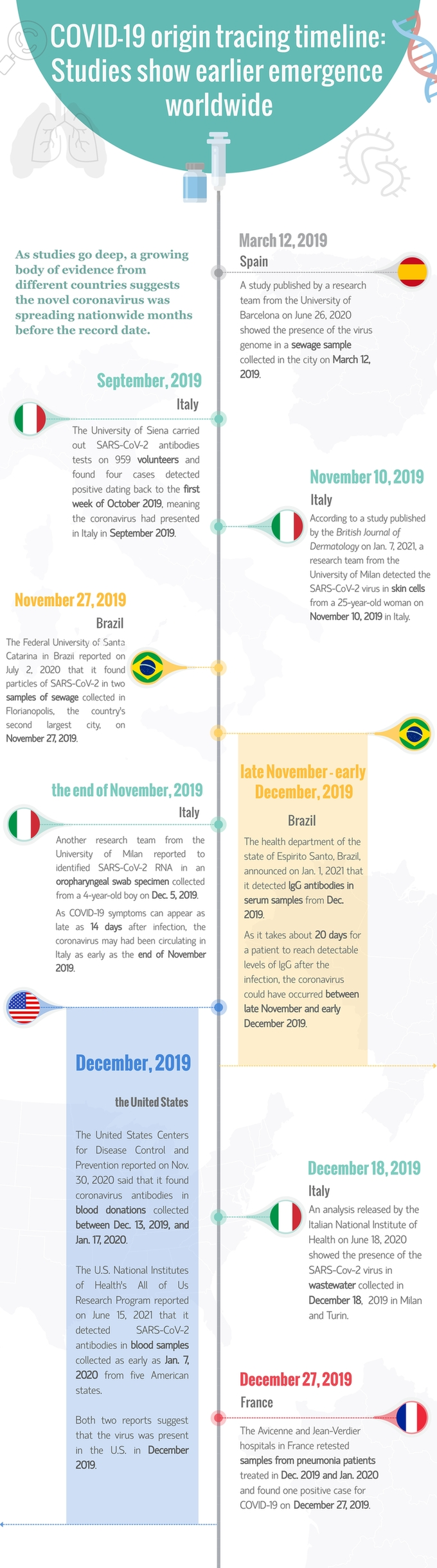 COVID-19 origin tracing timeline: Studies show earlier emergence worldwide
