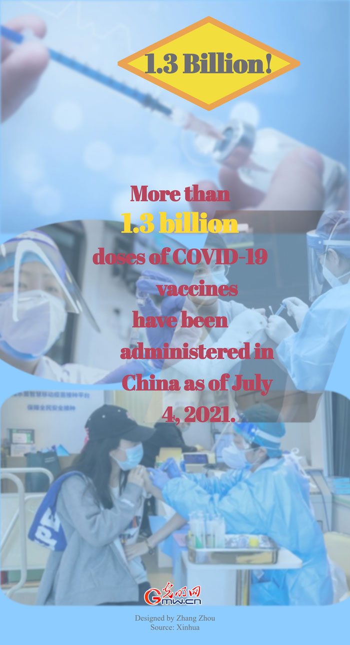 Over 1.3 bln doses of COVID-19 vaccines administered in China