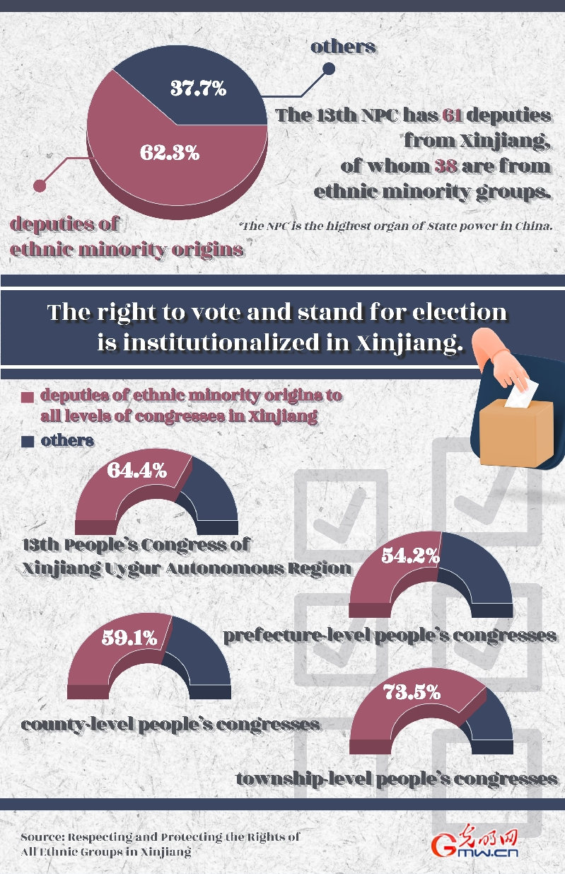 Key figures & facts: steady progress on human rights in Xinjiang