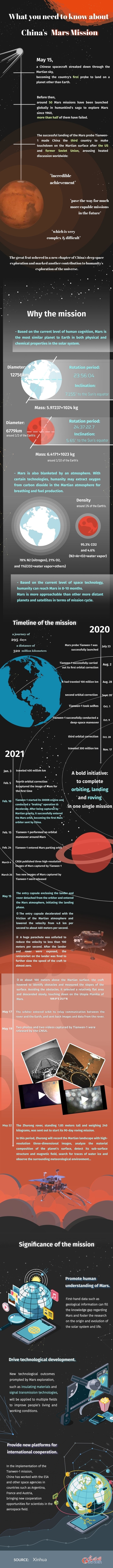 Infographic: what you need to know about China's Mars mission