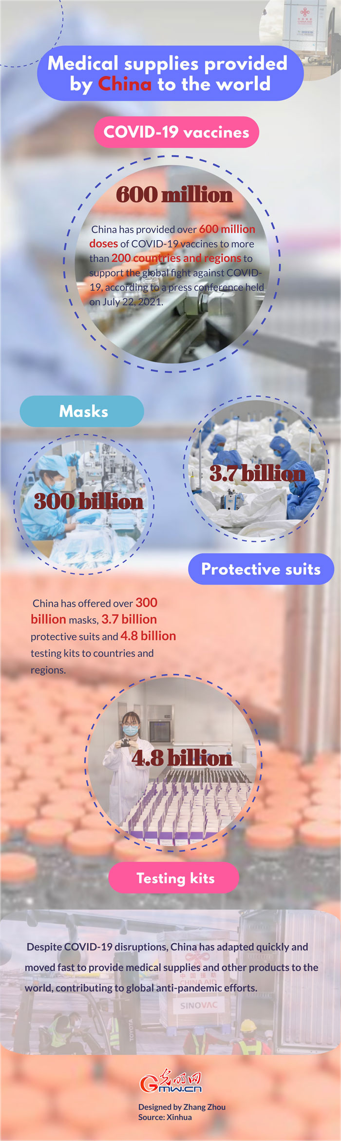 Infographic: Medical supplies provided by China to the world