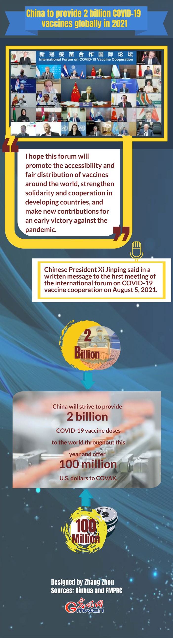 Infographic: China to provide 2 billion COVID-19 vaccines globally in 2021