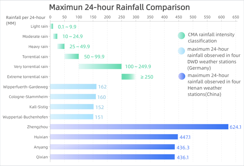 Extreme weather event review: how the rainfall in Henan compares