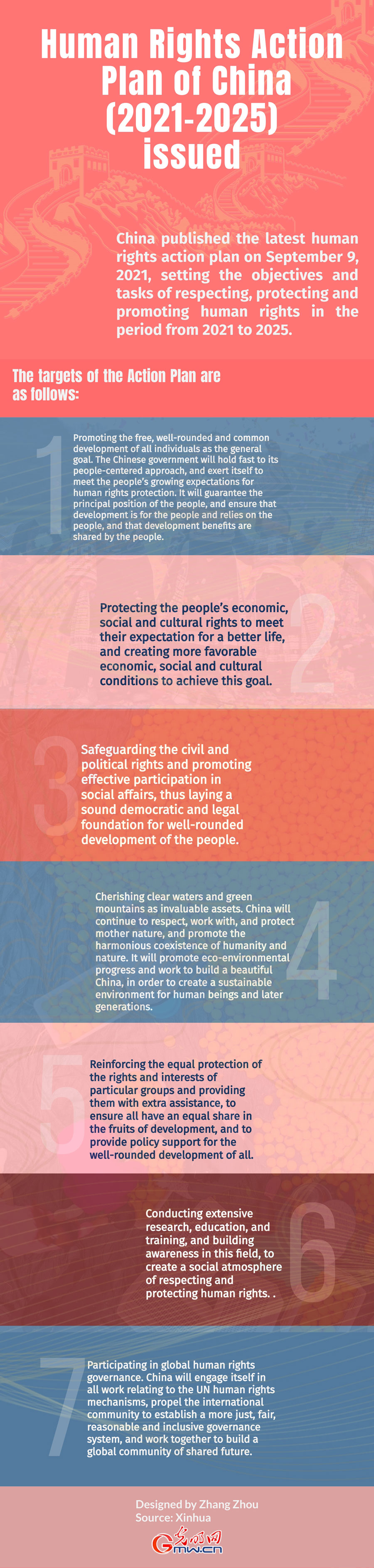 Infographic: Human Rights Action Plan of China (2021-2025) issued