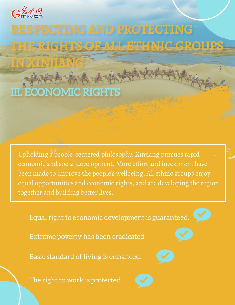 Infographic: Human rights make all-round progress in Xinjiang