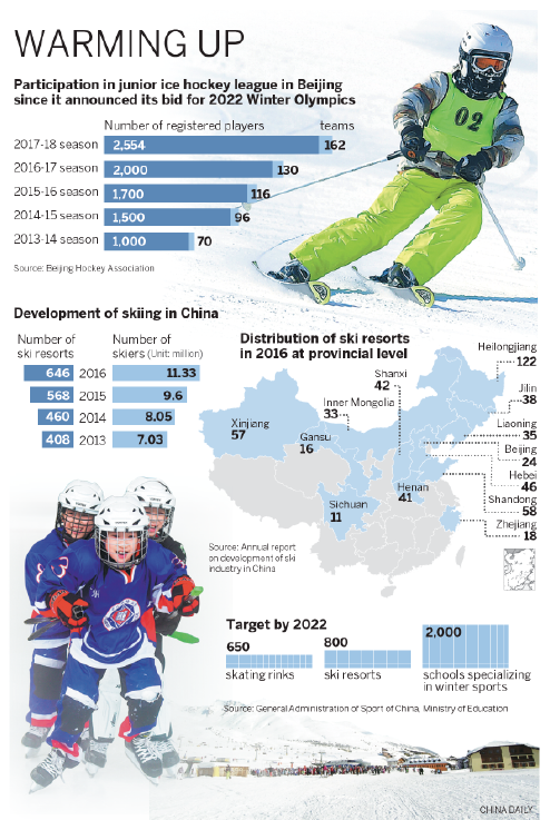 Olympic ambitions for winter sports