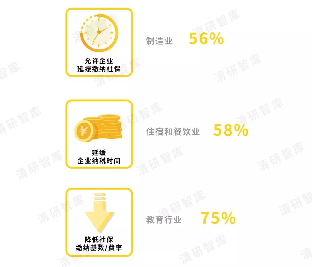 清研智庫:疫情當前,中小企業最期望的四大援手