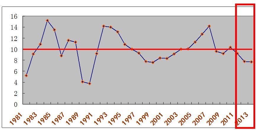 中国经济新常态的提出及背景