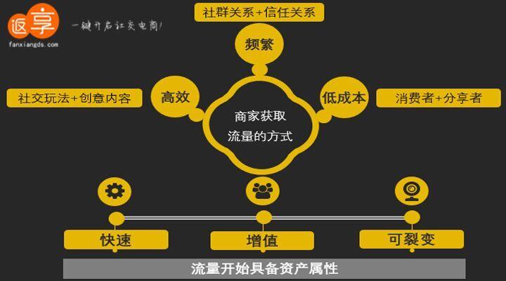 电商公司成员结构图