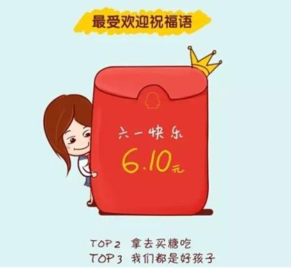 腾讯发布六一QQ红包数据:近7000万人参与,90后是主力军