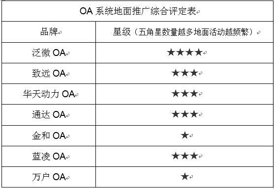 OA系统横评:OA市场运营推广详解