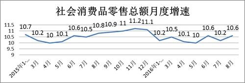 1-8月社会消费品零售总额增速稳定 网络销售增速下滑