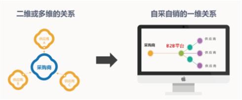 """企业如何利用B2B优化供应链,加速实现""""小目标""""?"""