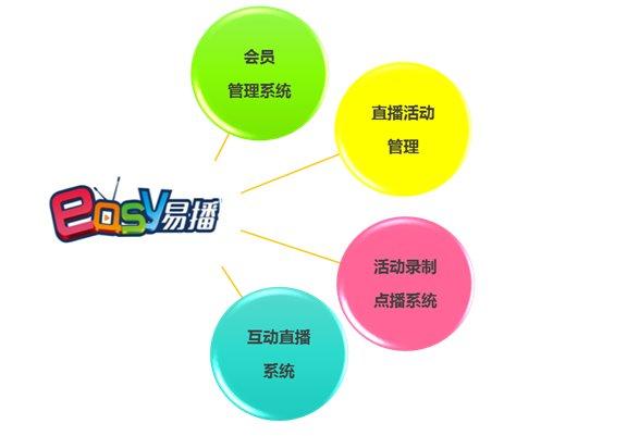"""聚焦商业及教育互动应用——""""易播""""直播平台正式公测"""