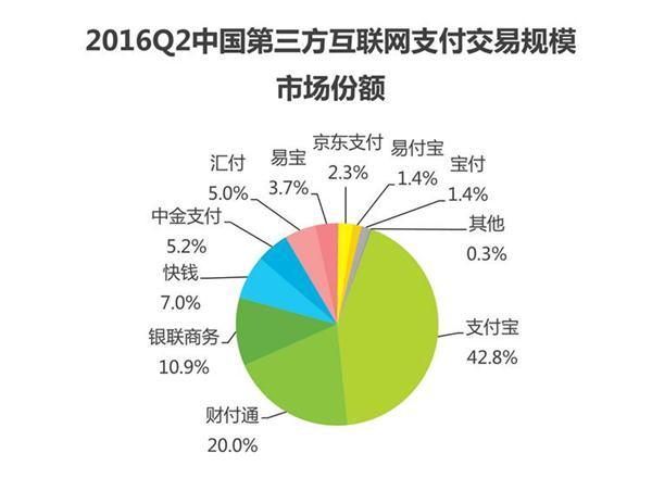 2016Q2第三方支付交易规模达4.6万亿 宝付跃居行业前列