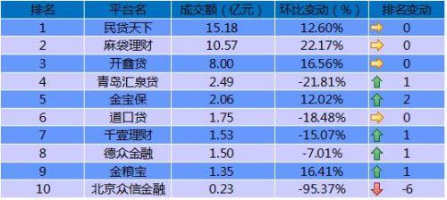 国资平台成P2P定海针 民贷天下 麻袋理财 开鑫贷三鼎甲