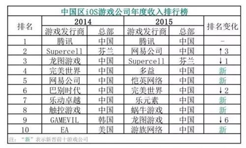 蜗牛数字,稳居中国游戏企业第一军团
