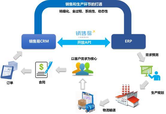 开放API在构建企业整体信息化的价值