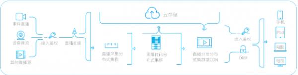 部署架构图   部署架构分析解读:   此架构可实现:提升直播过程中推拉流两端的稳定性,实现快速部署上线,直播流实时生成点播文件,降低运维、开发及硬件成本。   推流端采用软硬编融合方案,全面兼容目前市场iOS、Android移动端数百款主流手机。提供网络适配(自适应)功能,保证推流端稳定性。另外,支持镜像、日志、美颜、音视频双线程、音频双输入、混音等功能。   源站采用推流鉴权机制,可通过公开流、私密流匹配客户业务需要;直播流直接转成点播文件,实现多节点存储、视频拼接、视频水印、直播截图功能,可实