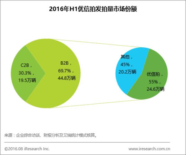 2016上半年二手车电商白皮书发布 优信领跑B2B、B2C市场