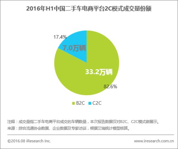 2016二手车电商报告出炉 优信二手车成交量占2C市场超7成