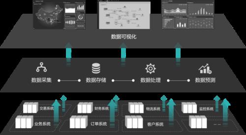 什么是业务运维,企业如何实现互联网+业务与IT的融合2