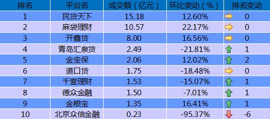 """9月P2P国资系排名出炉,民贷天下""""六连冠"""""""