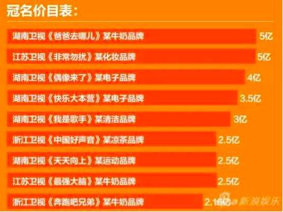"""传小米1.4亿冠名《奇葩说》,""""后亿元时代""""互联网公司将上位?"""