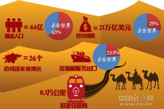 沿线国家和地区人口﹑经济规模等数据中国经济网郑汉星制图-习近平