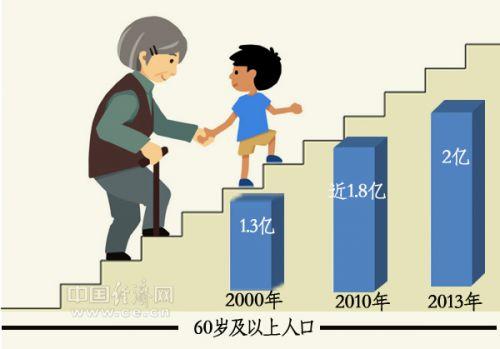 乌克兰人口比例_中国老龄人口占比例