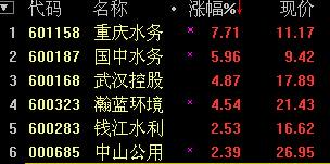 """""""水十�l""""今日正式�l布 水�瞻�K�q3.5%"""