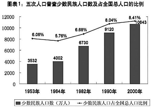 中国各民族人口_中国各民族人口排行