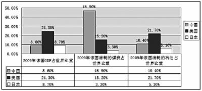 煤炭gdp_2009 2017年我国北方七港煤炭运量与GDP