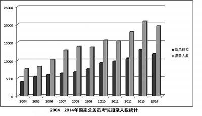2014国家公务员考试新变化