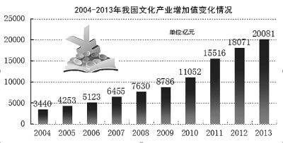 我国文化产业10年发展对比:十年见证文化产业腾飞